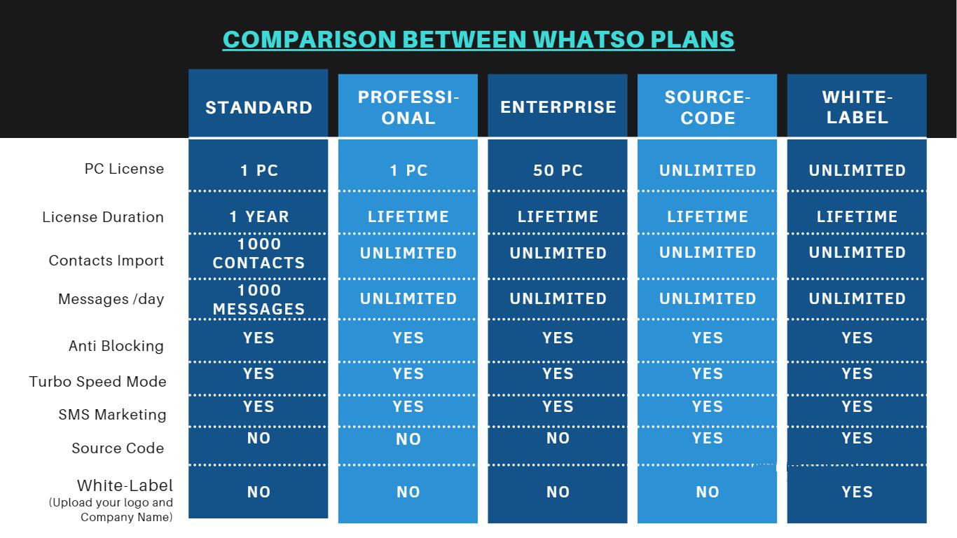 COMPARISON PLANS